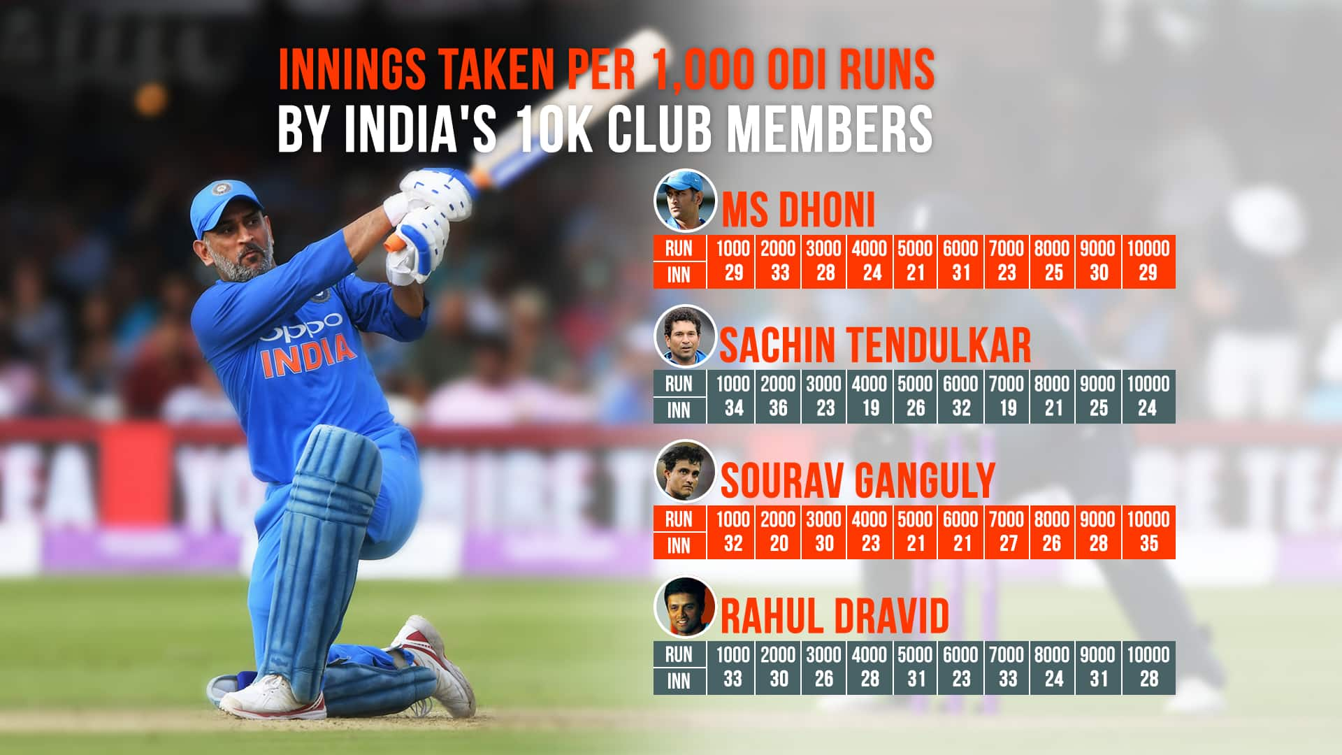 India vs England 2018: MS Dhoni completes 10,000 runs in ODIs, joins elite club of 12