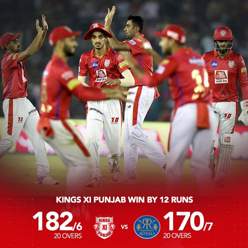 KXIP vs RR : 2 factors that changed the game in favour of Aswhin & Co