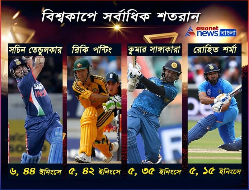 Rohit Sharma becomes the second batsman to score 4 centuries in a single world cup