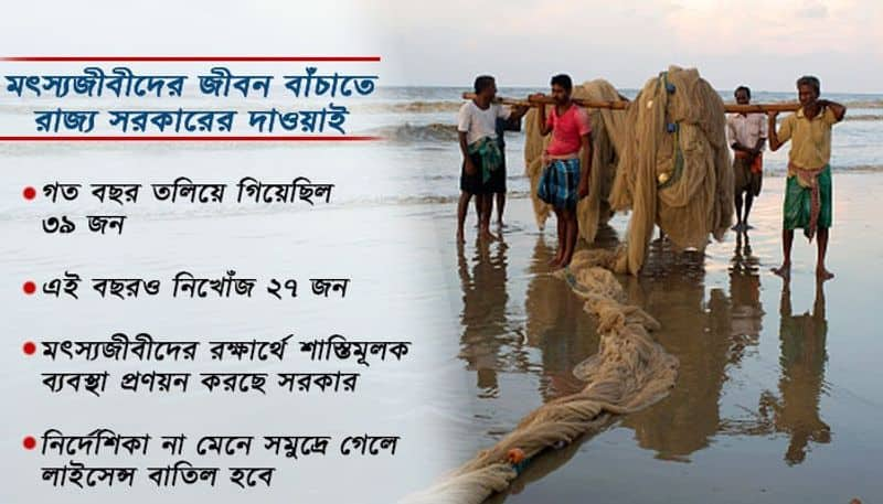 Govt will cease licence of Fishermen if they go to Sea ignoring instructions of Weather office