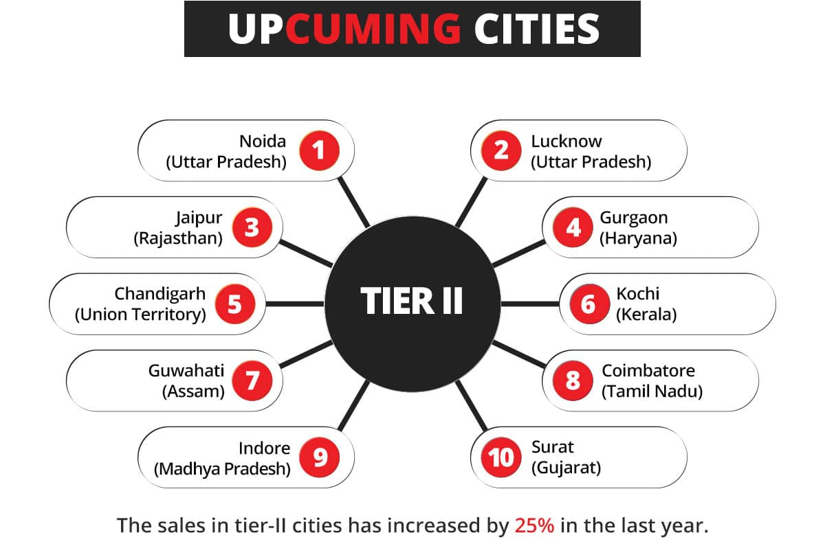 kochi tvm top cities list purchase sex toys adult products