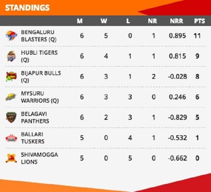KPL 2018 Semi-final line-up confirmed Bengaluru Blasters unbeaten