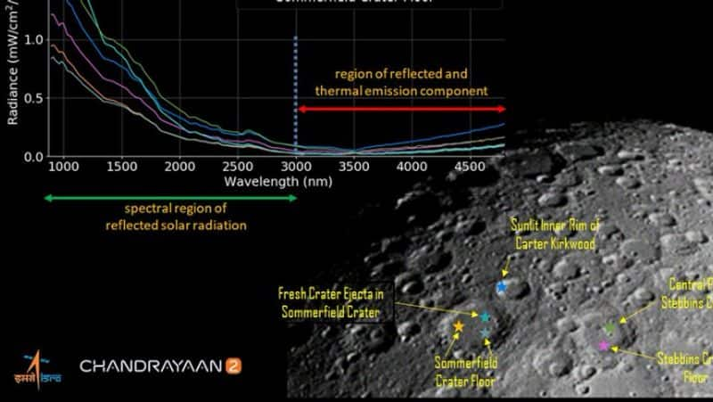ISRO share first illuminated image of the lunar surface acquired by Chandrayaan 2 IIRS payload