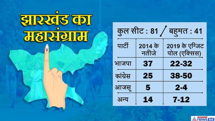 jharkhand assembly election results declared on 23 December and  VVIP seats result KPP