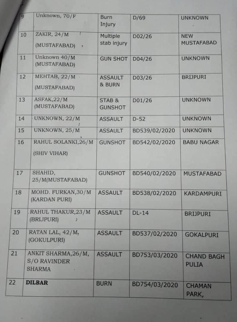 Delhi riots; Delhi Hospital releases list of victims