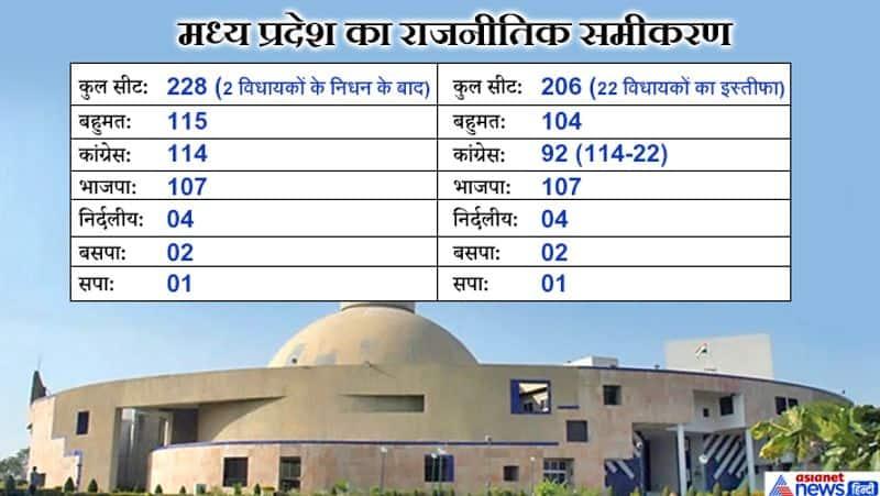 मध्य प्रदेश में 230 विधानसभा सीट है। दो विधायकों को निधन के बाद यह संख्या 228 हो गई है। इसमें से 22 विधायकों ने विधानसभा अध्यक्ष एनपी प्रजापति को अपना इस्तीफा सौंप दिया है। अभी तक विधानसभा अध्यक्ष ने विधायकों के इस्तीफे मंजूर नहीं किए हैं। अभी विधानसभा में कांग्रेस के 114, भाजपा के 107, निर्दलीय 4, बसपा 2 और सपा के 1 विधायक हैं। अभी तक निर्दलीय और बसपा-सपा के विधायकों का समर्थन कांग्रेस को है।