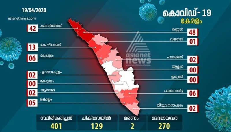 129 people were treated in the state for coronavirus
