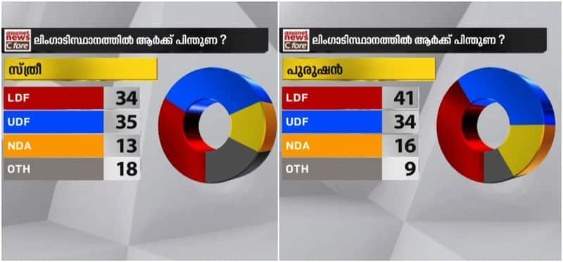 asianet news c fore survey 2020 new voters with which alliance most with left