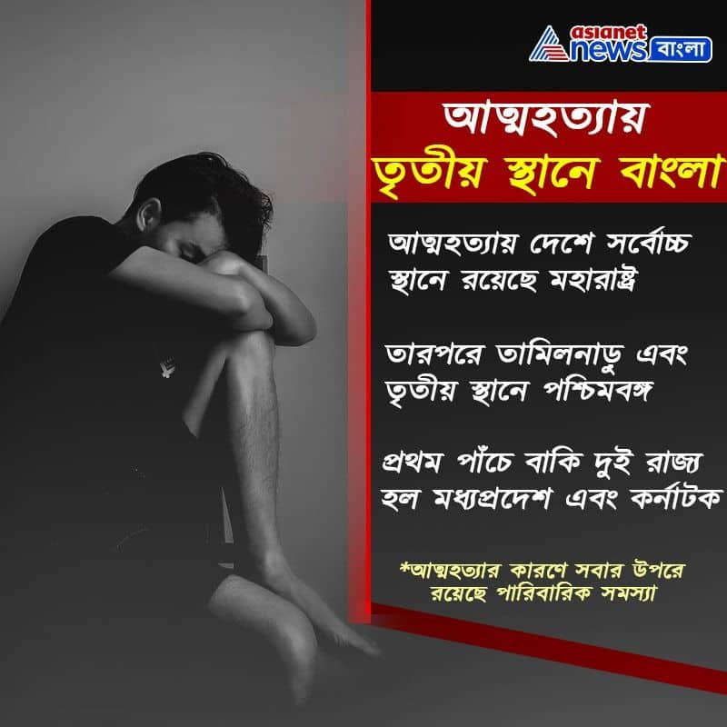 West bengal in third place on most number of suicide cases Asansol is second among all cities  RTB