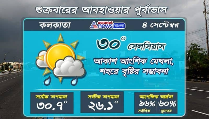 Weather update on 4 September in Kolkata and West Bengal RTB
