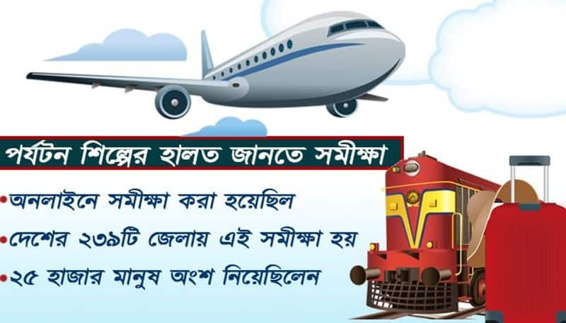 Due toCovid-19 pandemic Only 19 pernect Indians willing to travel this festive season BSS