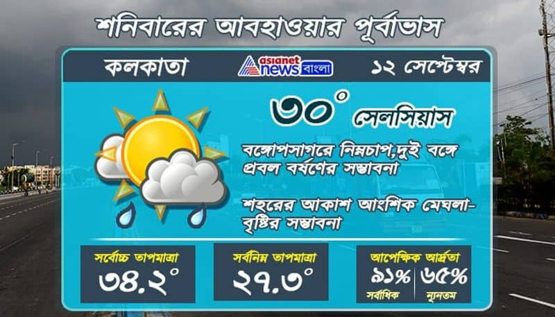 Weather update on 12 September in Kolkata and West Bengal RTB