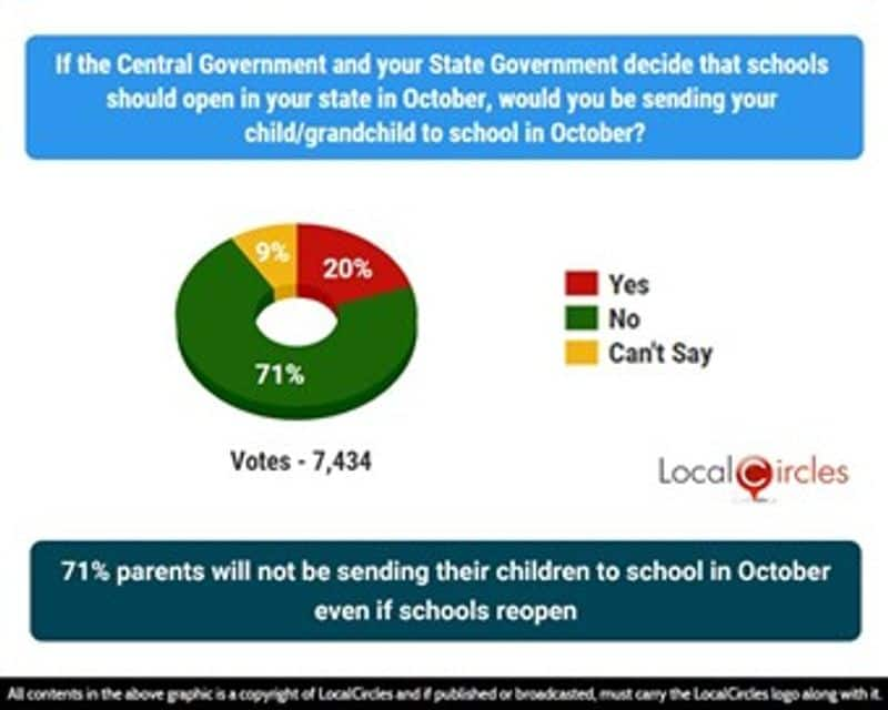 Coronavirus 71 parents dont favour sending their children to schools if institutions reopen in October-dnm