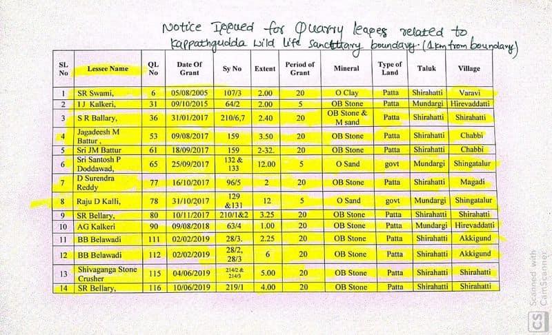 Notice for Stop Stone Mining in Kappatagudda in Gadag Districtgrg