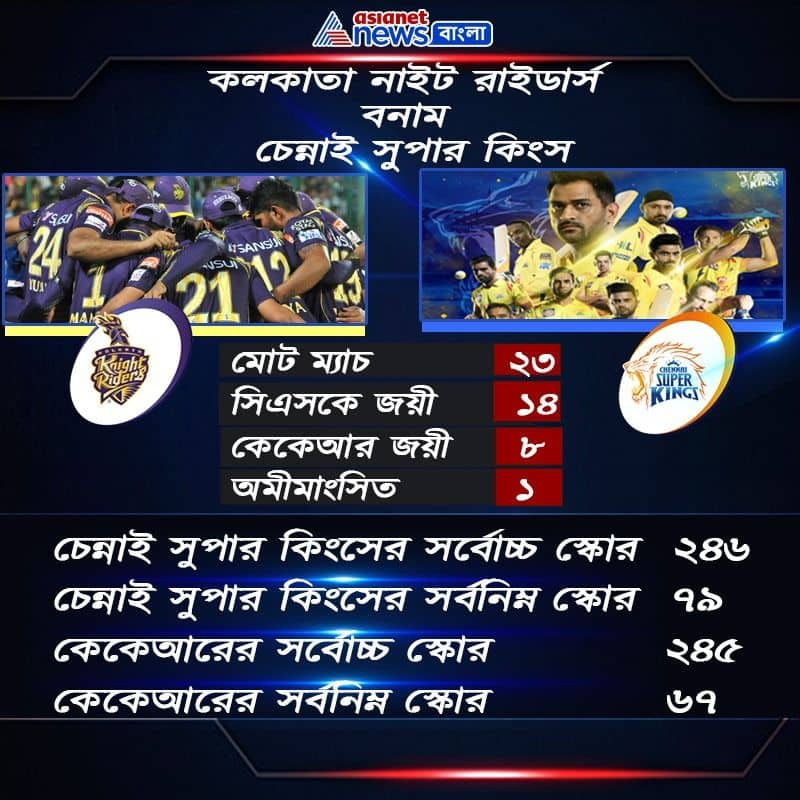 These are the probable first 11 of Kolkata Knight Riders vs Chennai Super Kings match in IPL 2020 spb
