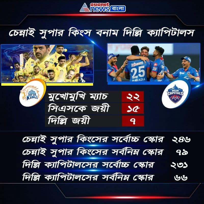 These are the probable 11 of Chennai Super Kings vs Delhi Capitals match in second leg of IPL 2020 spb