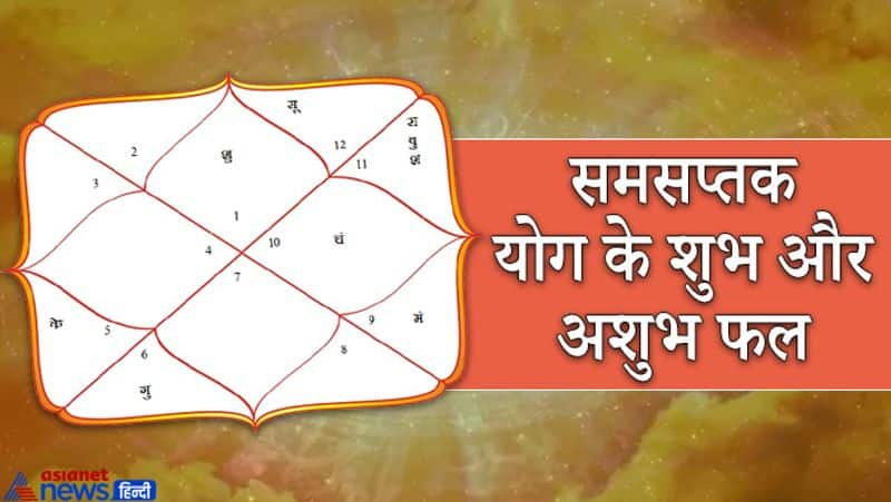 When is the samsaptak yoga formed in the horoscope, when it gives auspicious and when inauspicious results? KPI