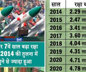 Budget 2021 defence budget increased to 4.78 lakh cr for FY21-22 KPP