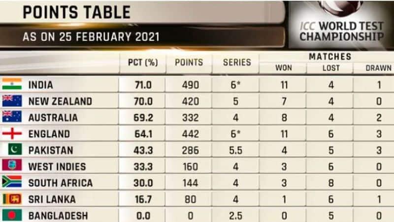 <p>இந்த போட்டியில் 10 விக்கெட் வித்தியாசத்தில் வெற்றி பெற்ற இந்திய அணி, 71 வெற்றி சதவிகிதத்துடன் முதலிடத்திற்கு முன்னேறியது. ஆனாலும் கடைசி டெஸ்ட்டில் வெற்றியோ, டிராவோ செய்தால்தான் இந்திய அணி ஃபைனலுக்கு முன்னேறும். இங்கிலாந்து அணி ஃபைனல் வாய்ப்பை இழந்துவிட்டாலும், கடைசி டெஸ்ட்டில் இங்கிலாந்து ஜெயித்தால், ஆஸி., அணி ஃபைனலுக்கு முன்னேறும்.&nbsp;<br /> &nbsp;</p>