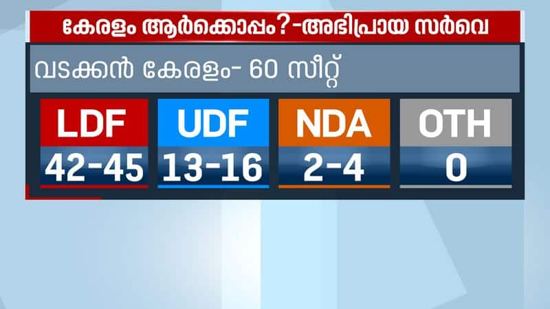 asianet news C Fore Election Pre poll Survey  LDF to grab major seats in malabar