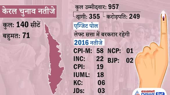 kerala Election Result 2021 news and update KPP