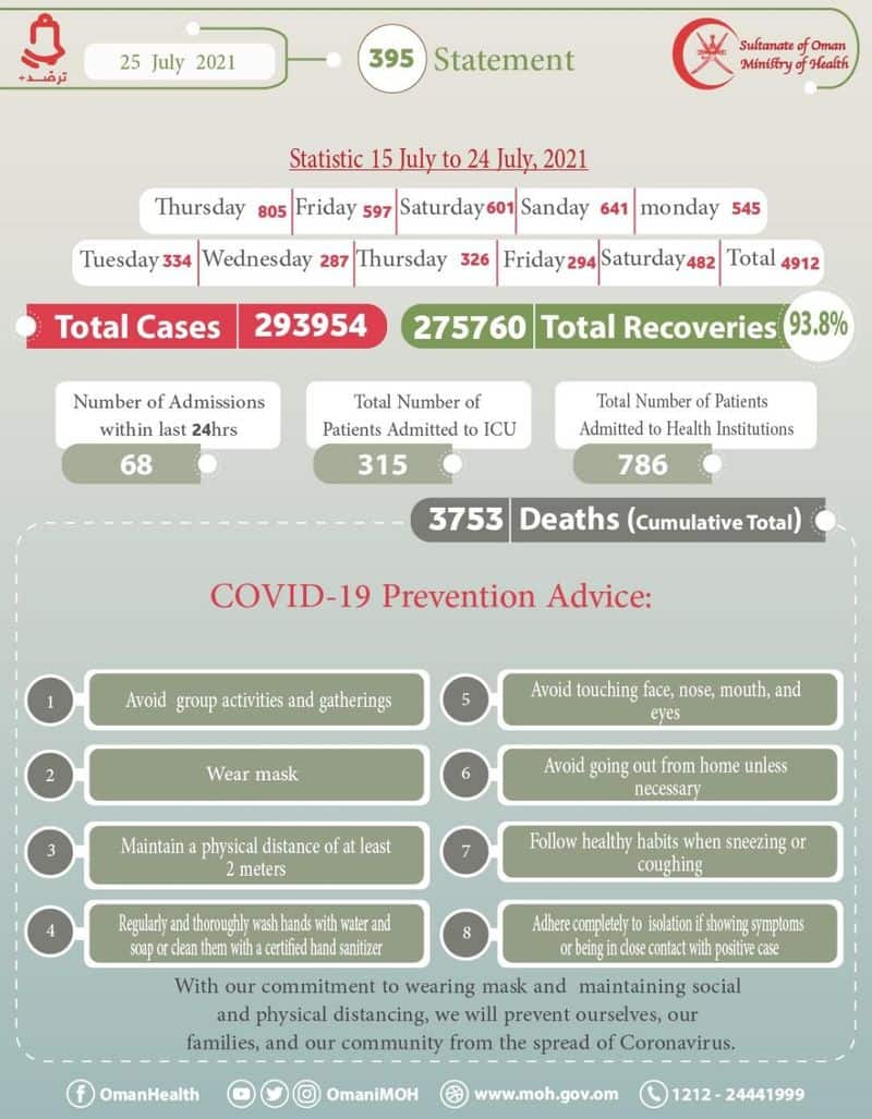 4912 new covid cases reported in oman  in ten days