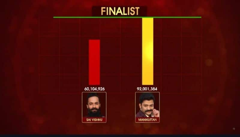 Voting difference between Sai Vishnu and Manikuttan in biggboss