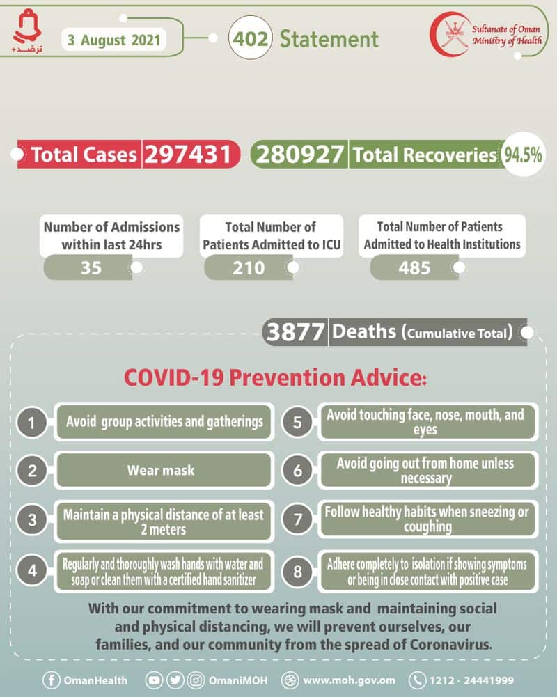 oman reported   504 new covid recoveries on august 3