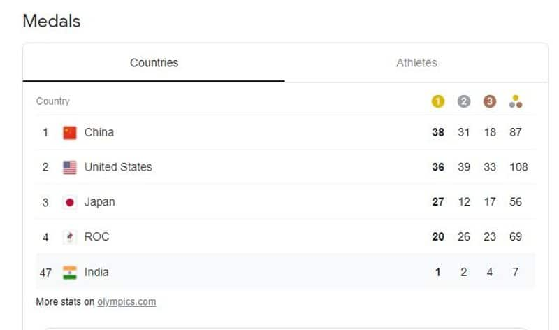 Tokyo Olympics Medal Tally India's standing