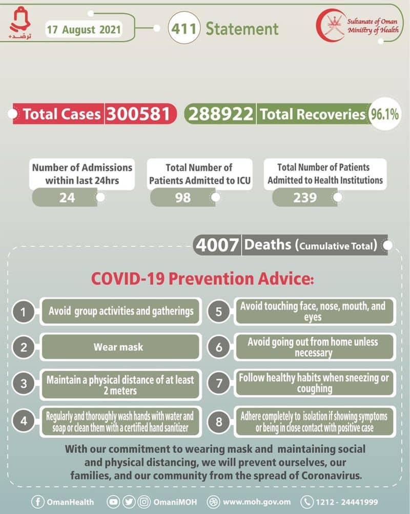 oman reported 173 new covid cases on August 17