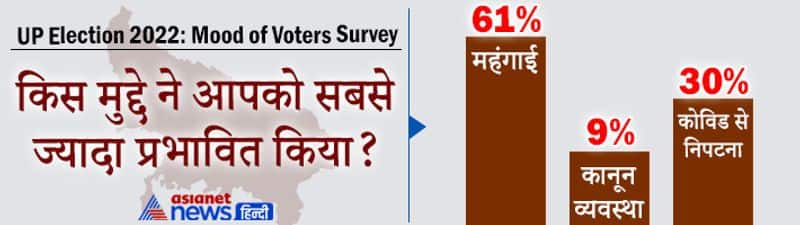 UP Election 2022 Asianet News Mood of Voters Survey: Yogi, Akhilesh Yadav, Mayawati, know who is public choice