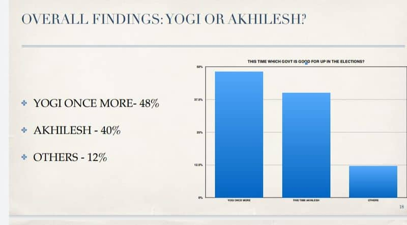 No Akhilesh .. only Yogi .. 48% support to come back as Chief Minister ..