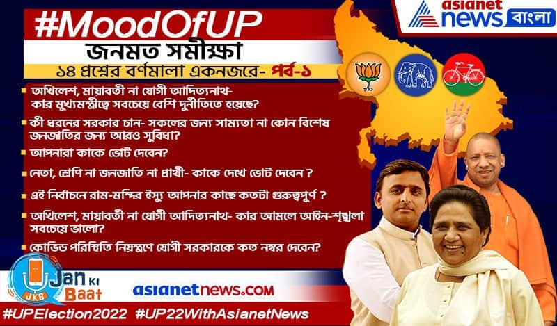 Mood Of UP Opinion Poll data gives the feel of Uttar Pradesh Assembly Elections 2022
