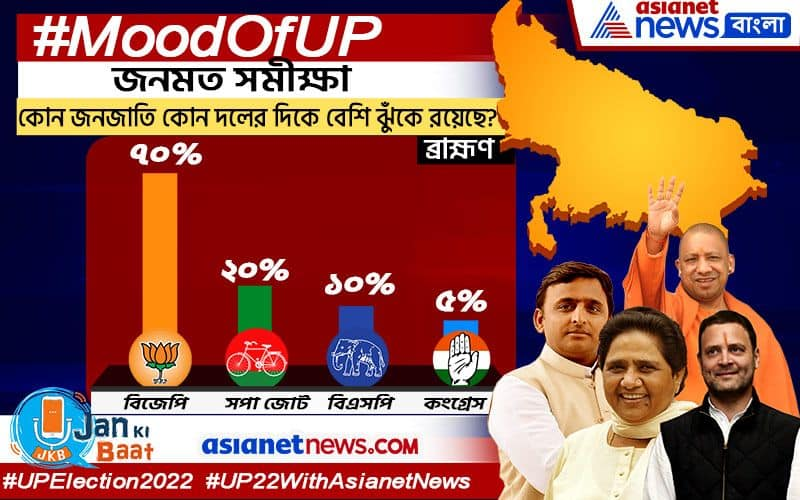 Mood Of UP Opinion Poll shows the Caste inclination in 2022 ELections Battle in Uttar Pradesh