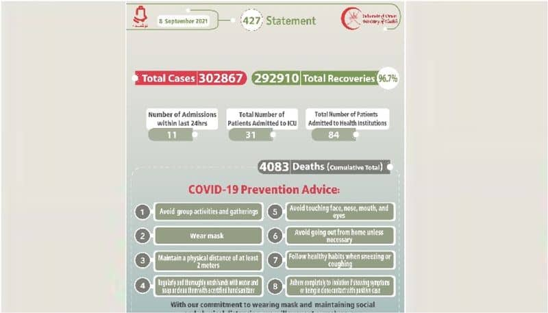 oman reports 52 new covid cases on September 8