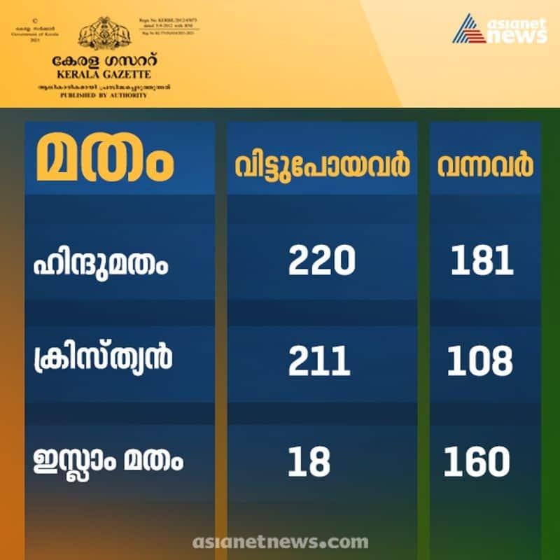 Religious coversion data Kerala 2021 Christianity Hinduism Islam