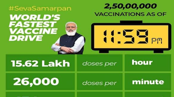 Corona Record vaccination across the country on the occasion of PM Modi's birthday