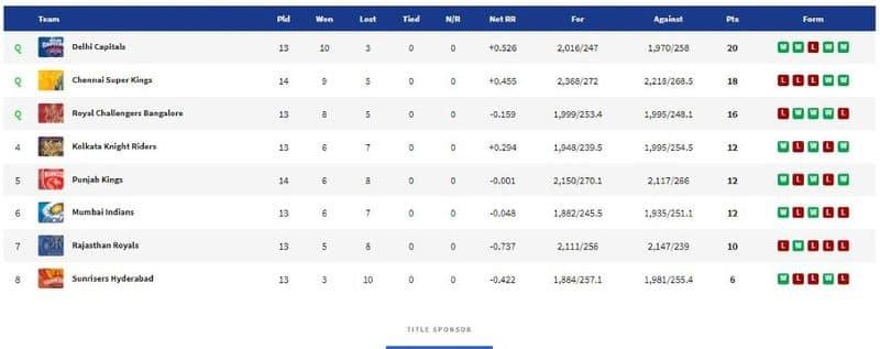 IPL 2021: Punjab Kings beat Chennai Superkings, the latest point table standings and orange cap holder