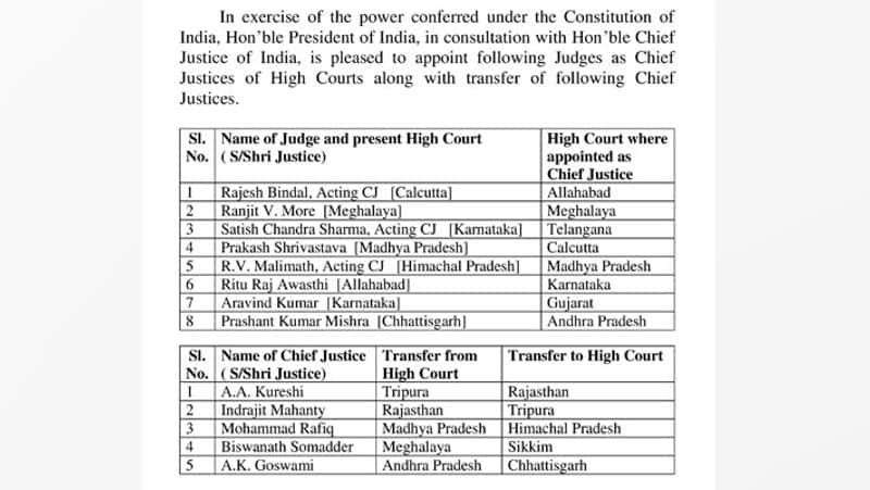 President Ramnath Kovind Appoints New Chief Justices To 8 High Courts Transfers Chief Justices of 4 High Courts